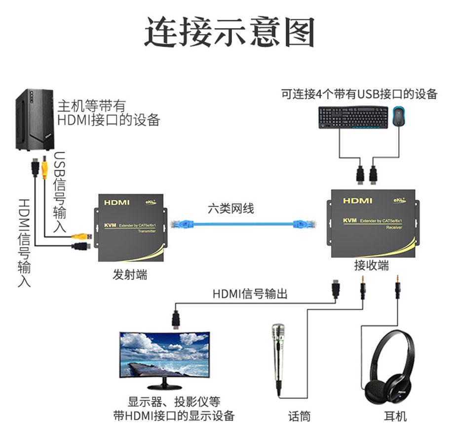 100米HDMI KVM单网线延长器HU100连接使用示意图