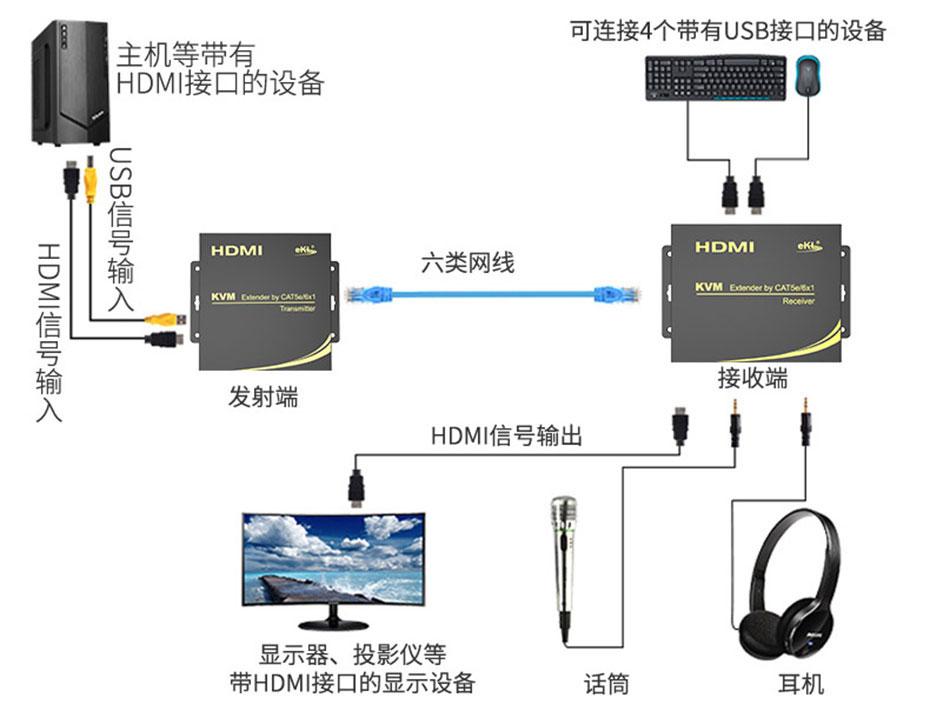 HDMI KVM延长器连接使用示意图(以HU100为例)