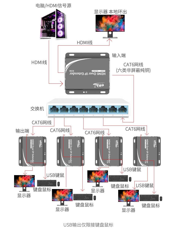 HDMI KVM单网线延长器2021新版HU150 1对多连接使用示意图