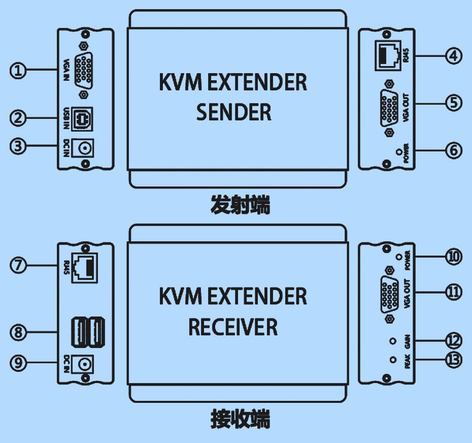 VGA KVM延长器KU200/KU300接口