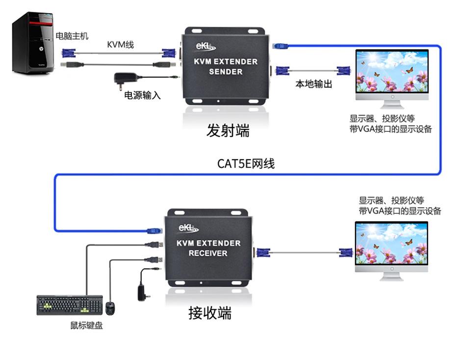 KVM延长器怎么用图解