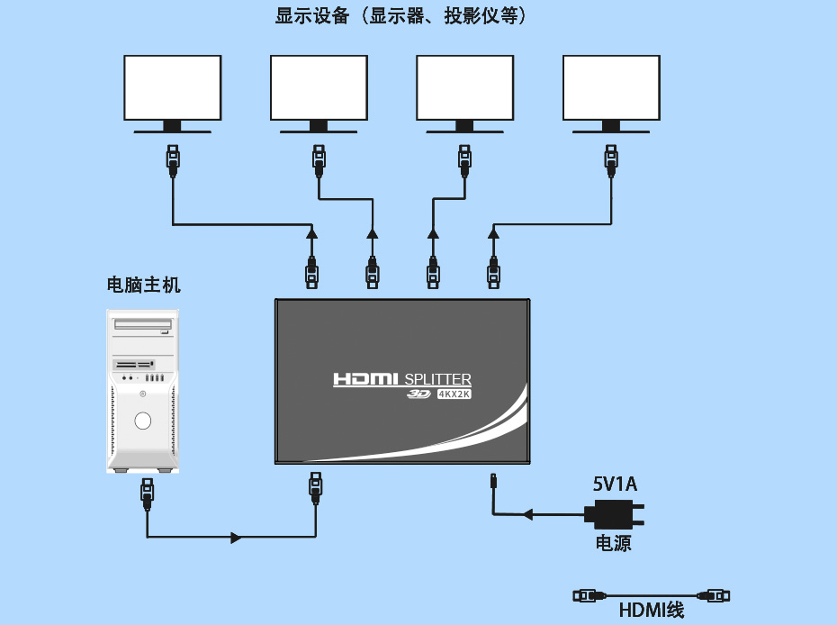 HDMI分配器连接使用示意图