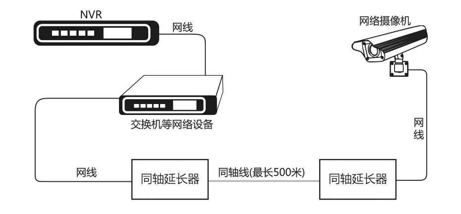 IP网络延长器NCR500连接示意图