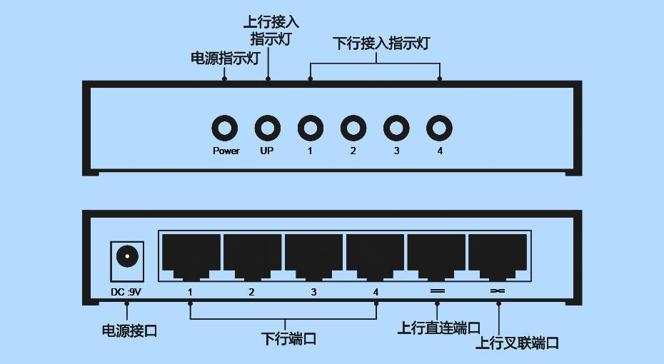 网络延长器NE300接口