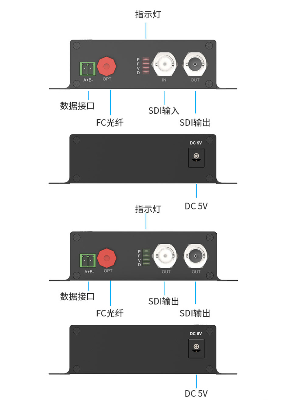 工业级SDI光端机SDF01接口介绍