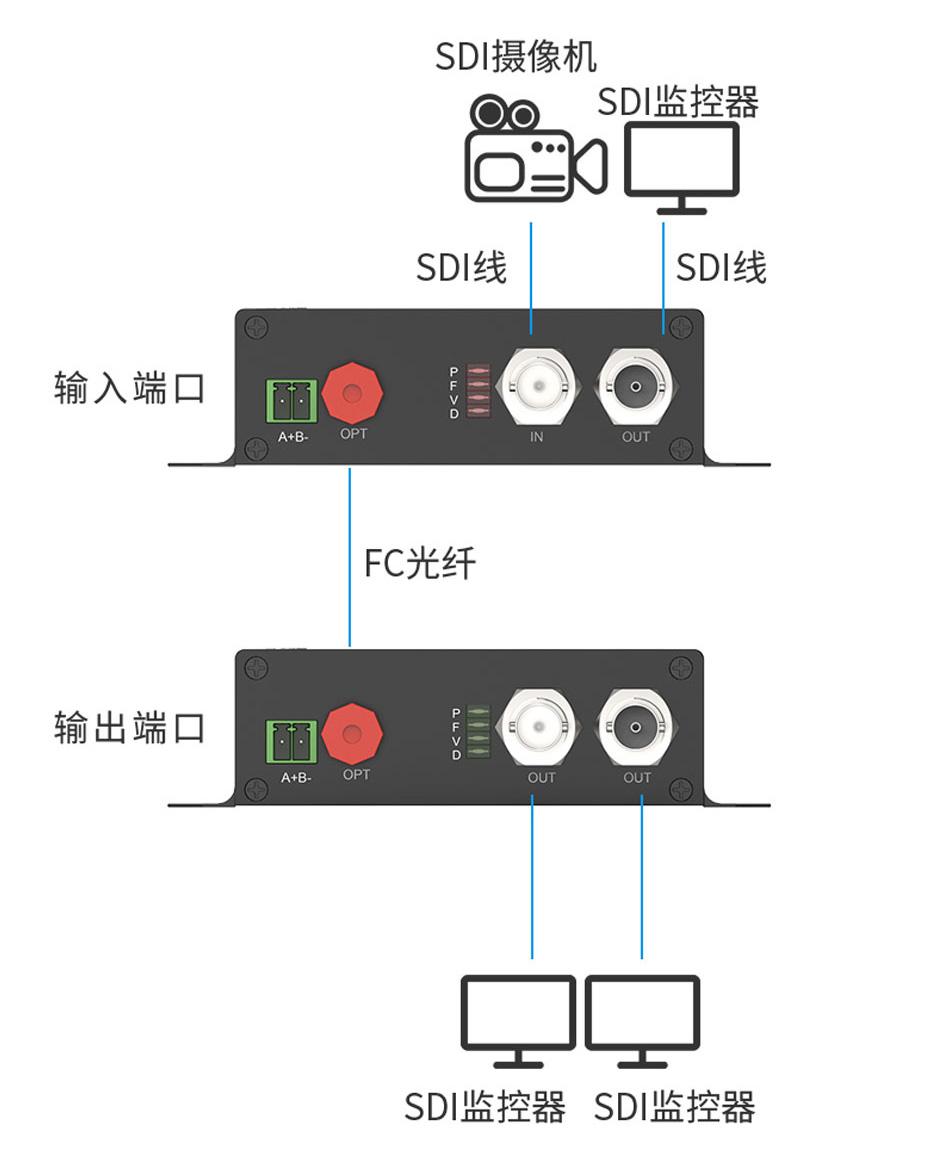 工业级SDI光端机SDF01连接使用示意图