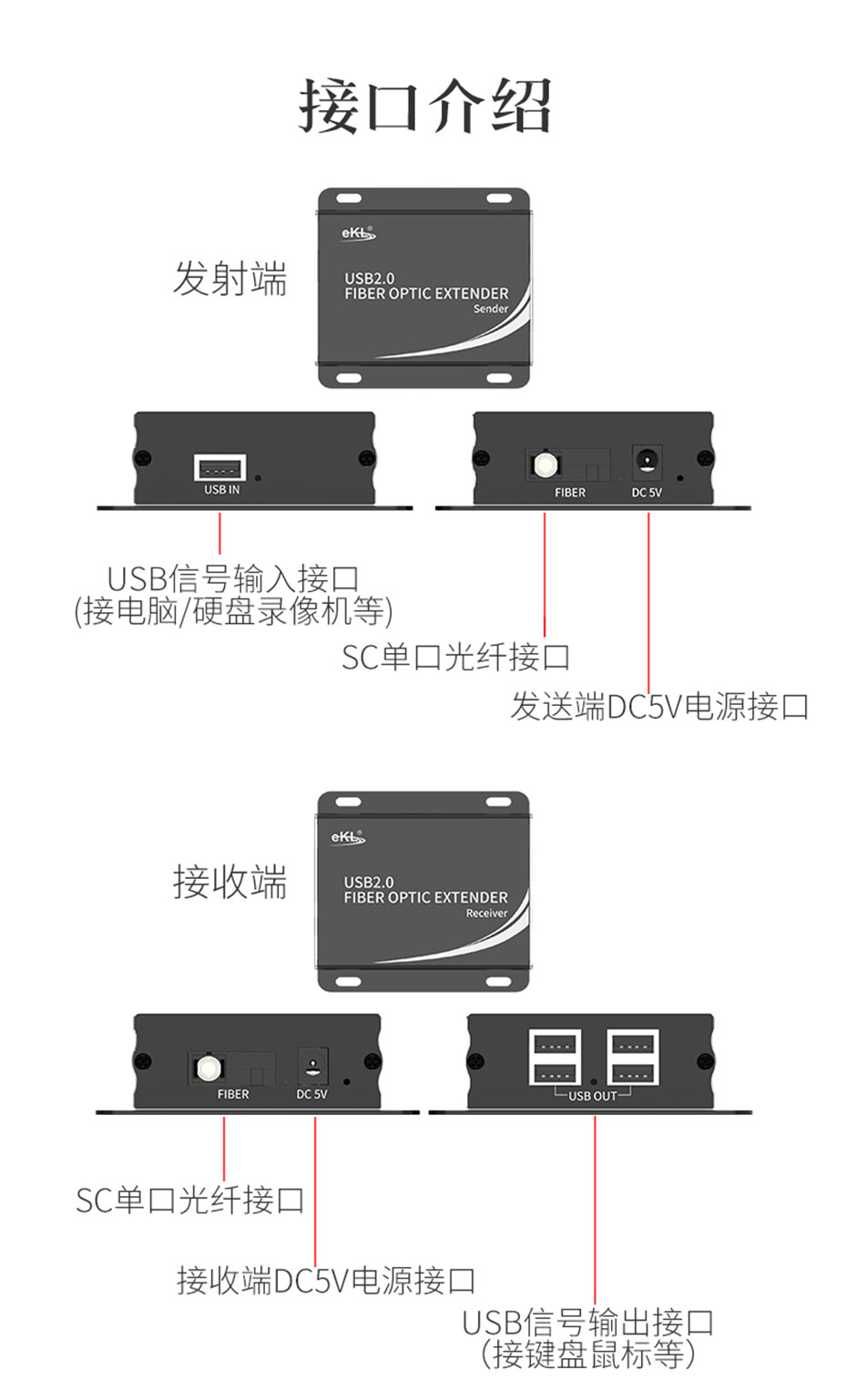 USB2.0光端机UF01接口介绍