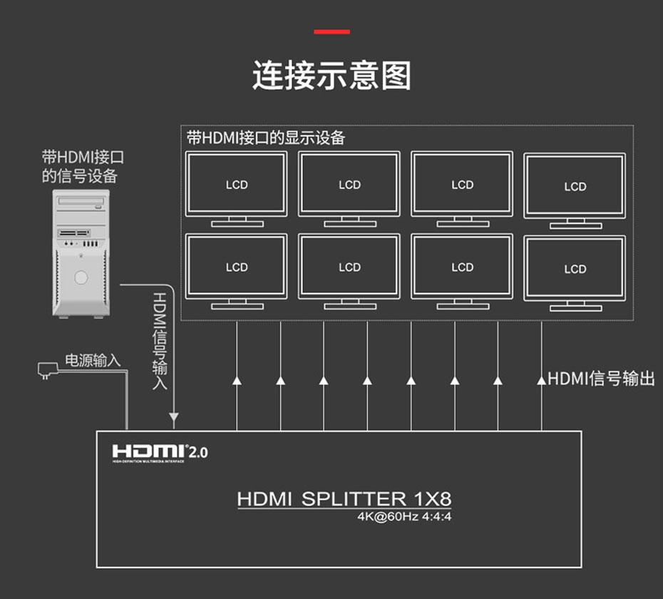 HDMI分配器1进8出UH08连接使用示意图