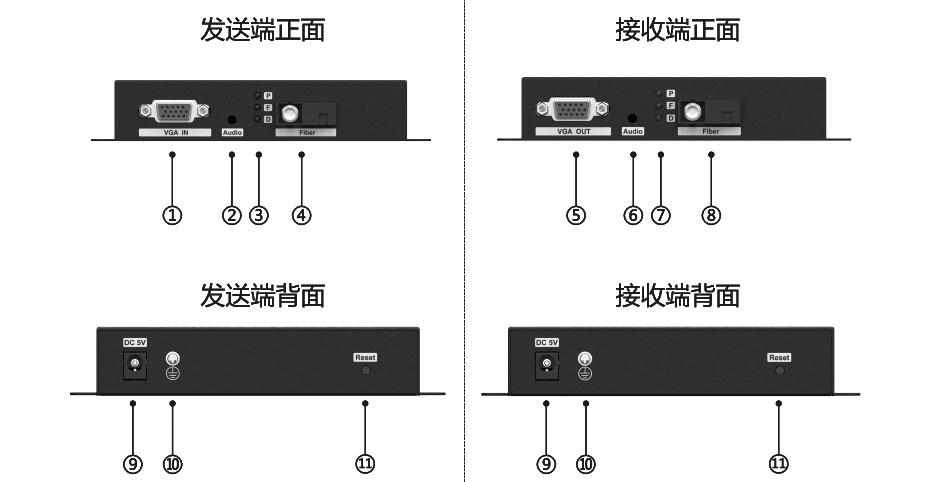 VGA光纤延长器VF200接口图