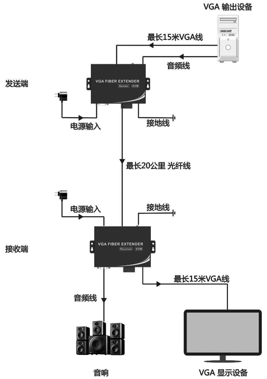 VGA光纤延长器VF200连接使用示意图