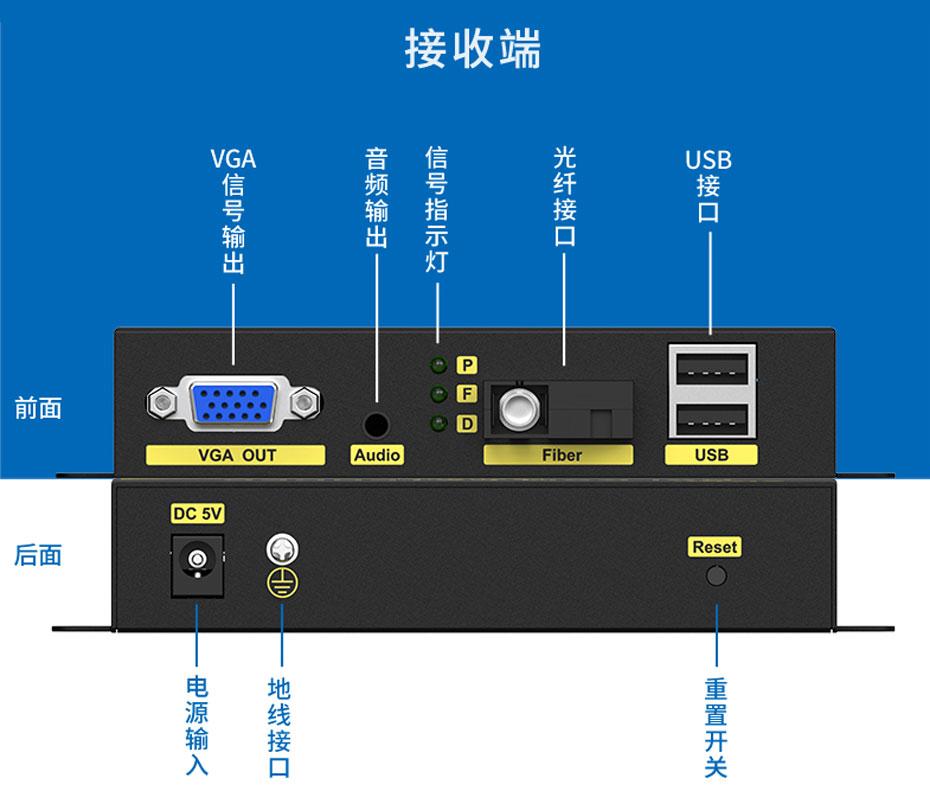 VGA KVM光纤延长器VFKU200接收端接口说明