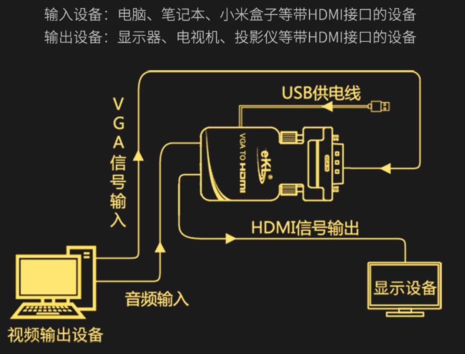 VGA转HDMI转换器连接方法(MiniVH)