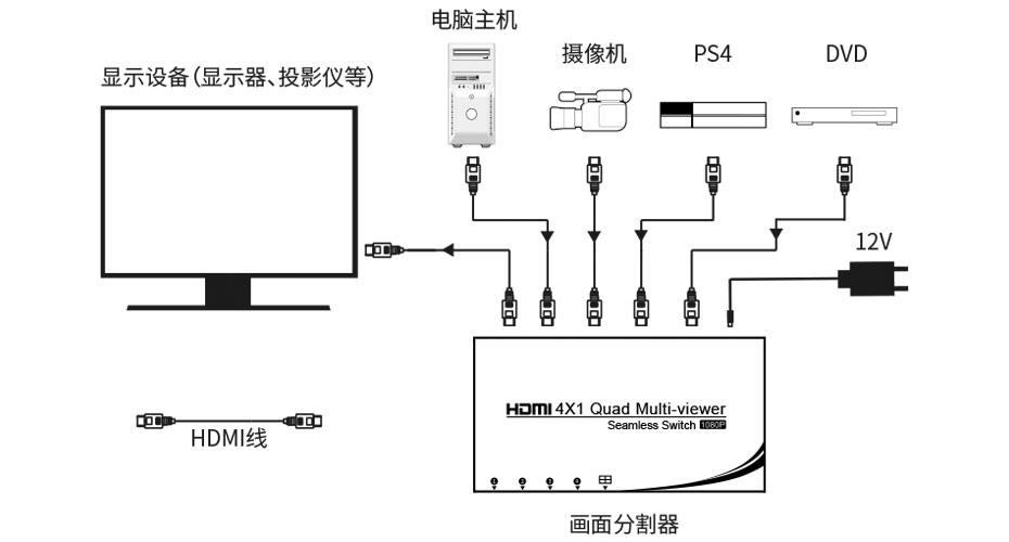 HDMI四画面分割器VS04连接使用示意图