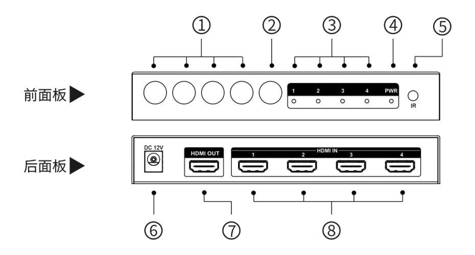 HDMI四画面分割器VS04面板介绍