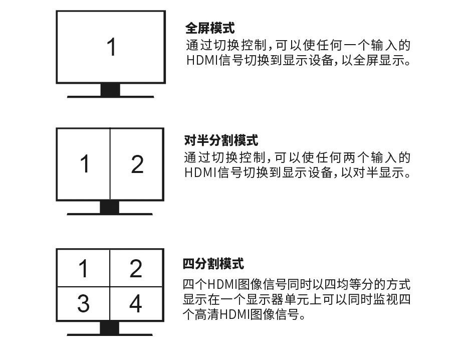 HDMI四画面分割器VS04分割显示模式