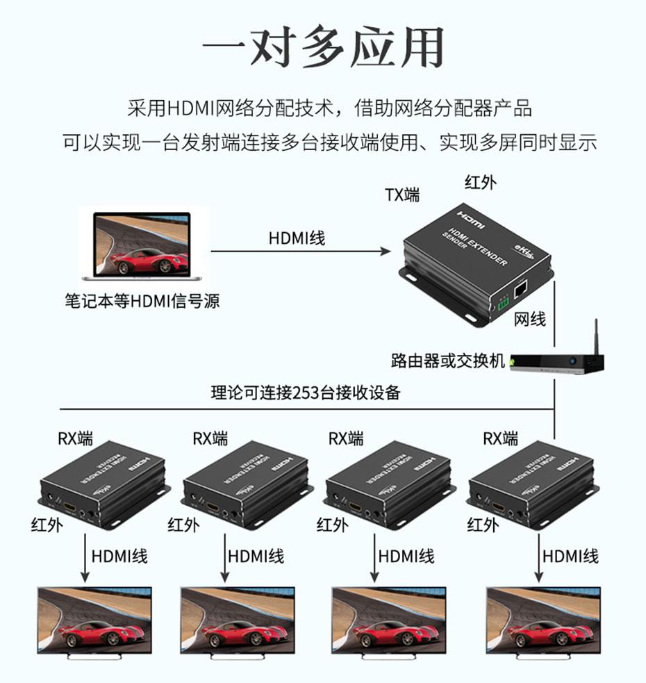 150米HDMI单网线延长器HE150 1对多连接使用示意图