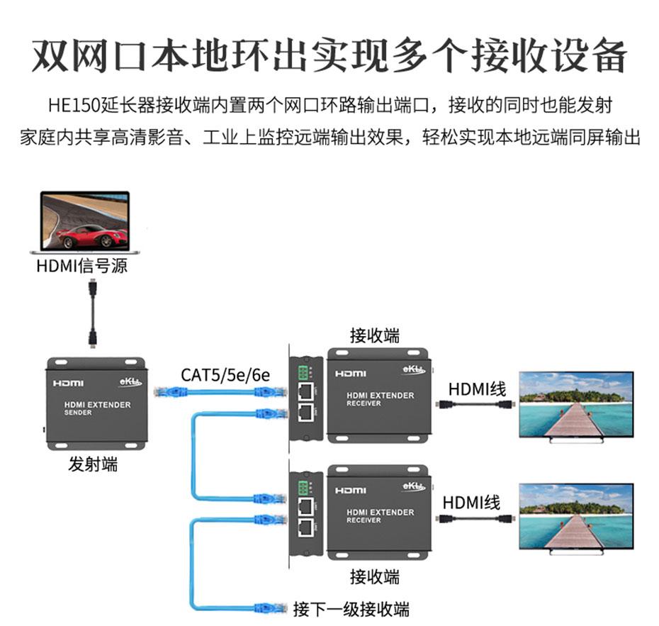 150米HDMI单网线延长器HE150本地环出显示连接使用示意图