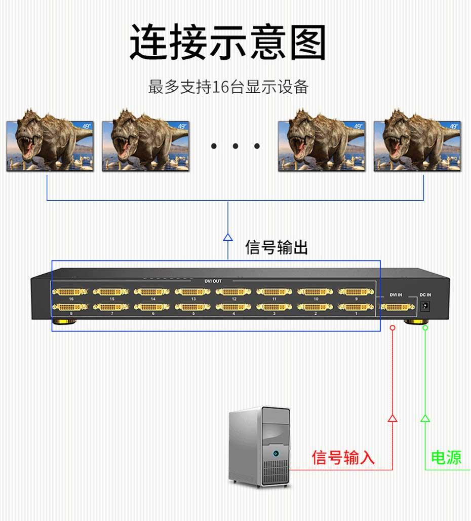 DVI分配器1进16出161D支持16台显示器同时显示同一画面