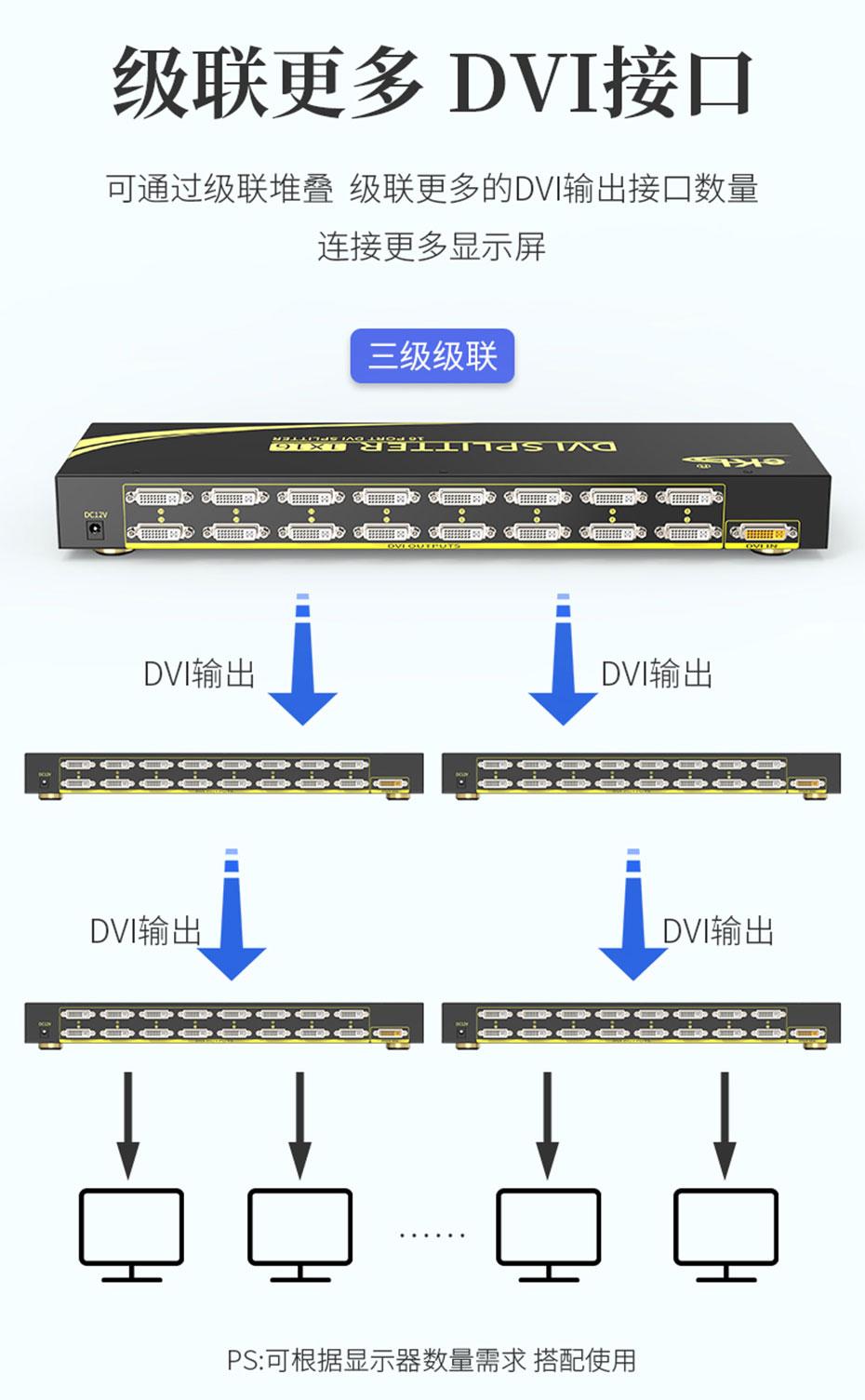 DVI分配器一进十六出/1进16出/1分16 161D支持级联功能,可根据实际情况级联叠加DVI输出