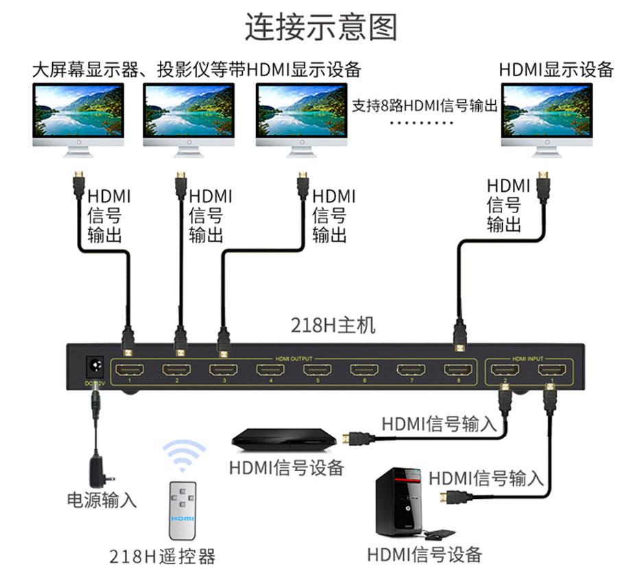 hdmi分配器二进八出218H连接使用示意图