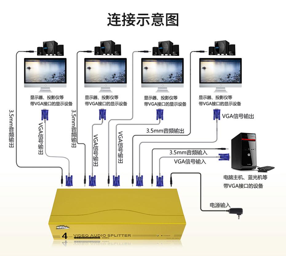 一进四出vga高频分配器H604A连接使用示意图