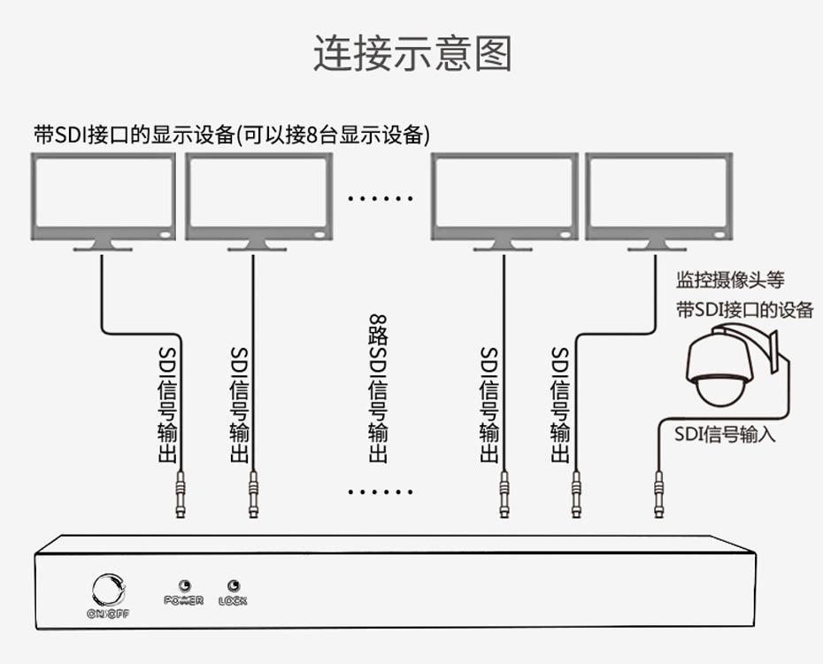 SDI分配器一进八出SD108连接使用示意图
