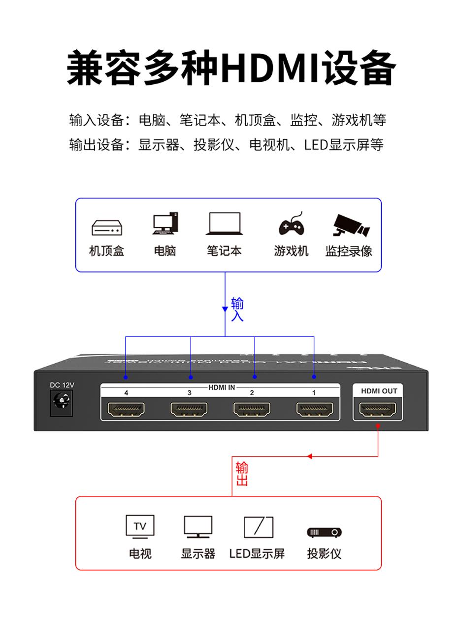 HDMI四画面分割器VS04兼容多种HDMI设备