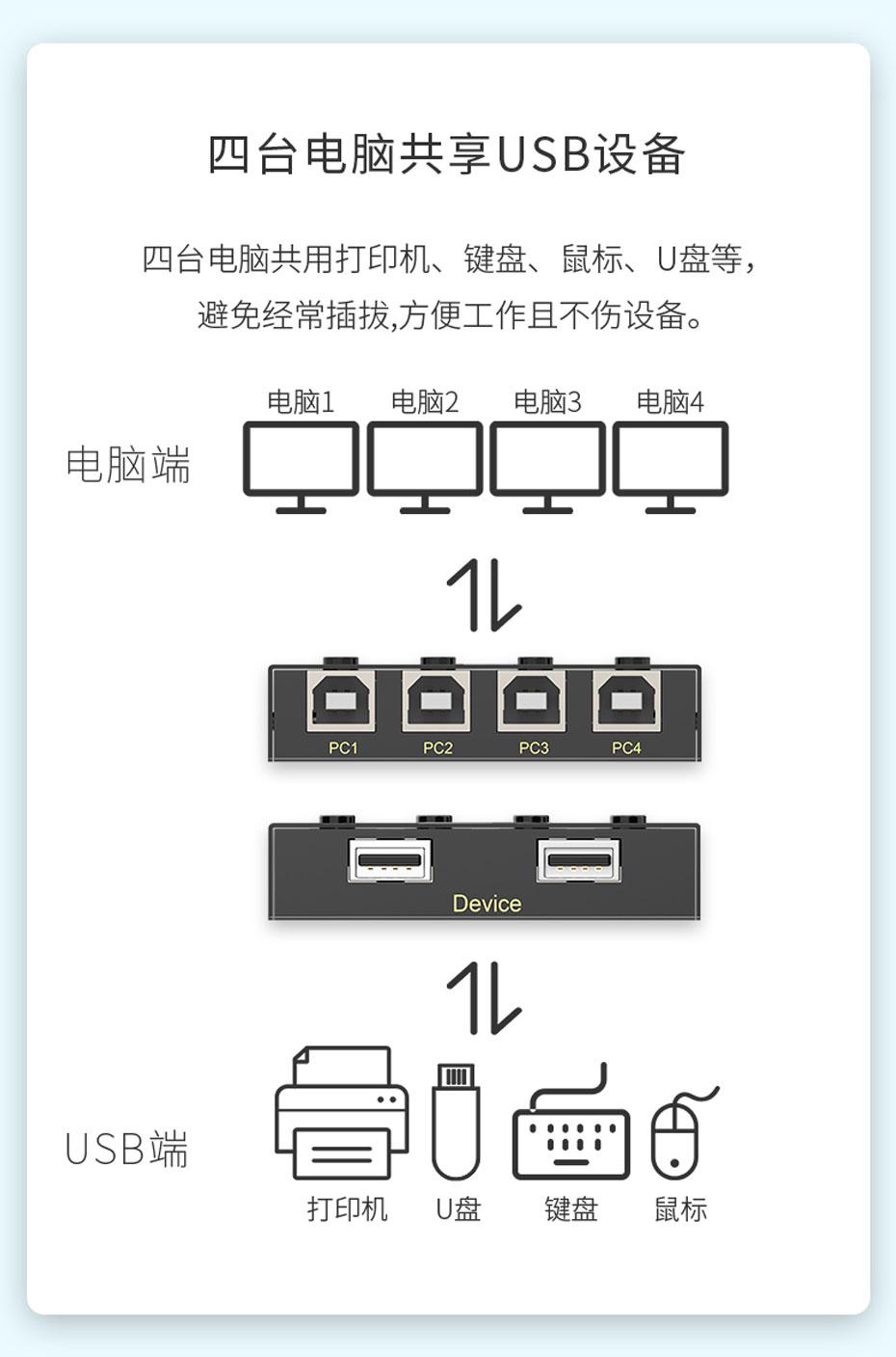 USB打印机共享器4进2出04U四台电脑共享USB设备