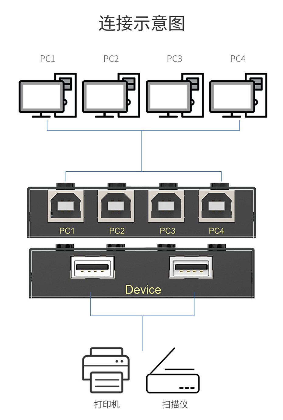 USB2.0打印机共享器4进2出04U连接使用示意图