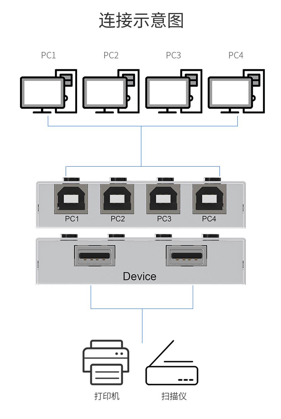 4口USB打印机共享器04UA连接使用示意图