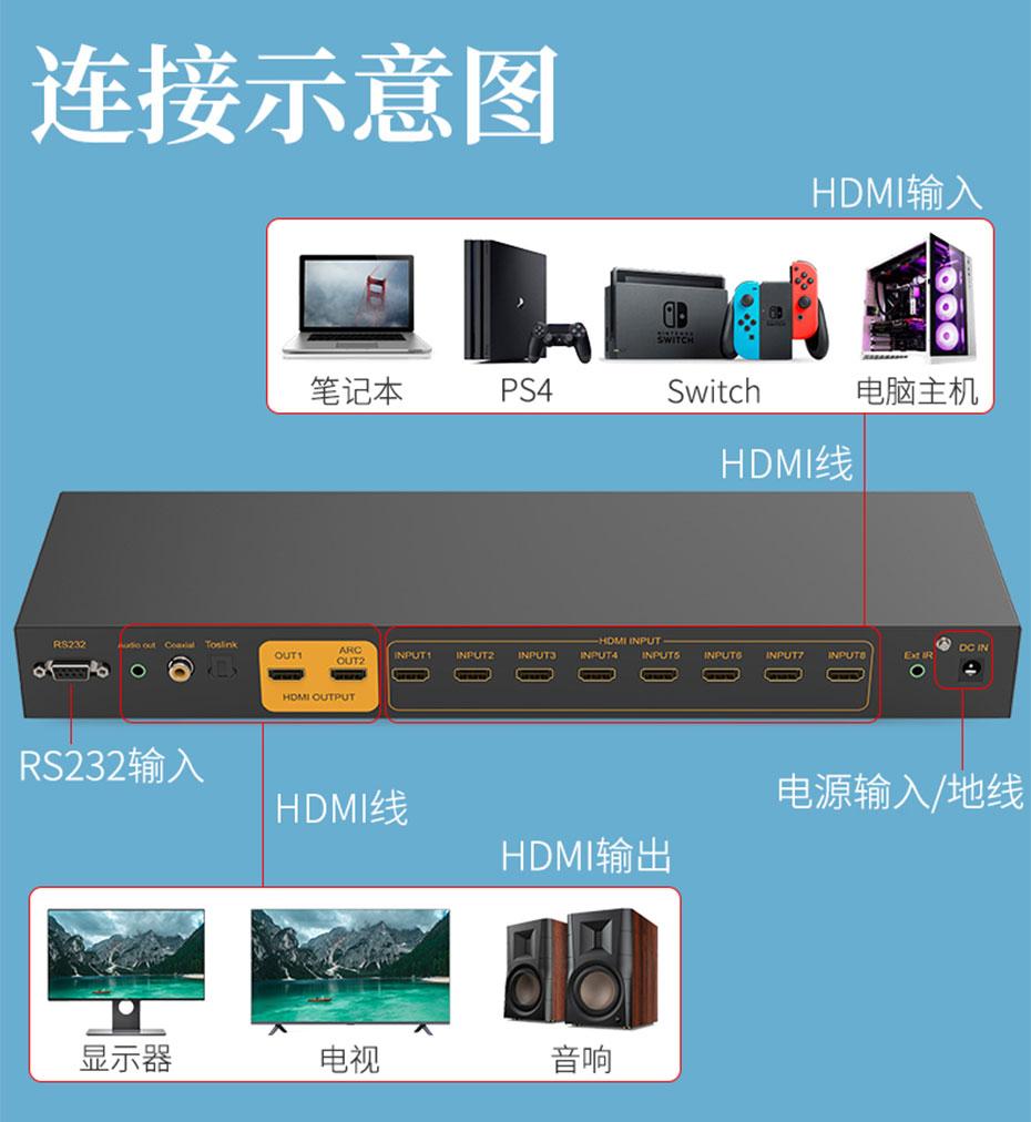 HDMI切换器八进一出/八进二出812H采用标准机架式结构设计