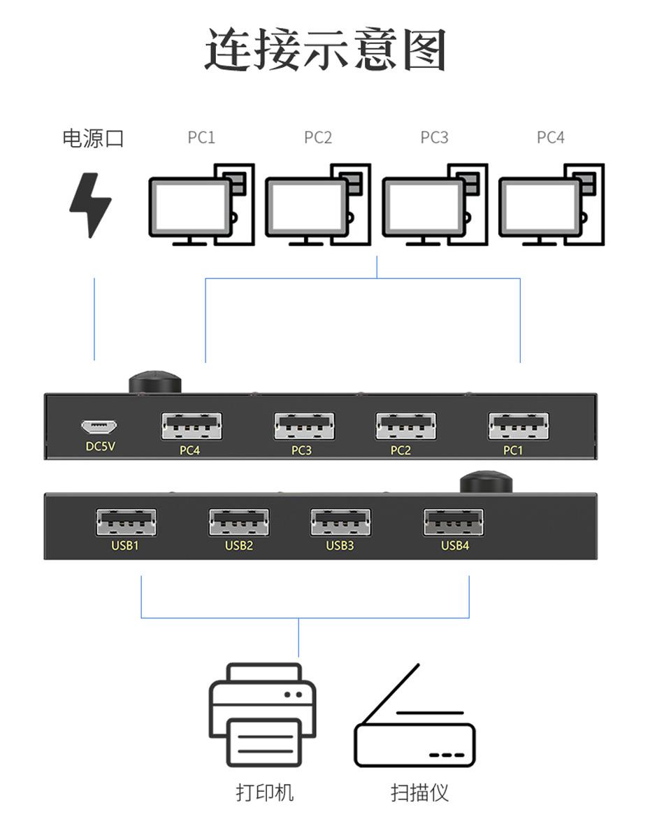 USB共享器四进四出U404连接使用示意图